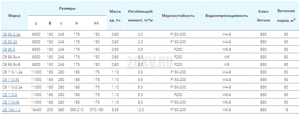 СВ 95-3 опоры (стойки) для ЛЭП.